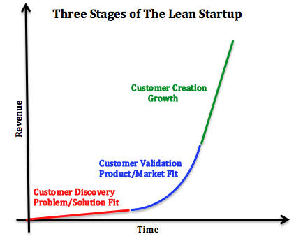 Validating product ideas through lean user research