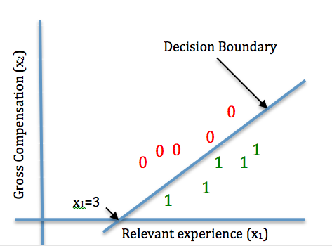 Decision Boundary