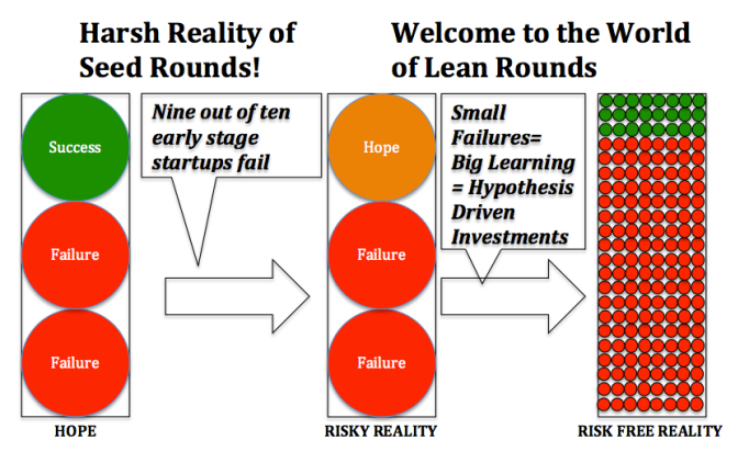 Seed Vs Lean Rounds