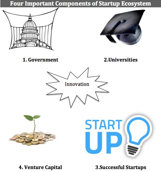 Startup EcosystemStartup Ecosystem