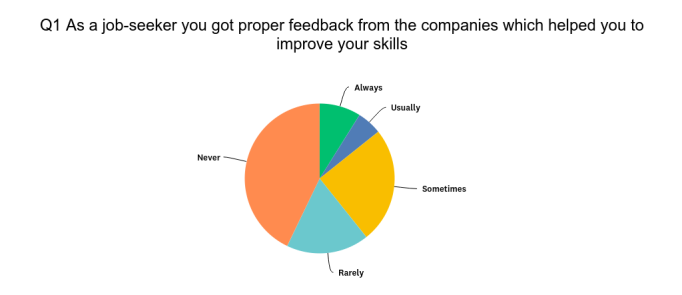 Companies don't provide feedback