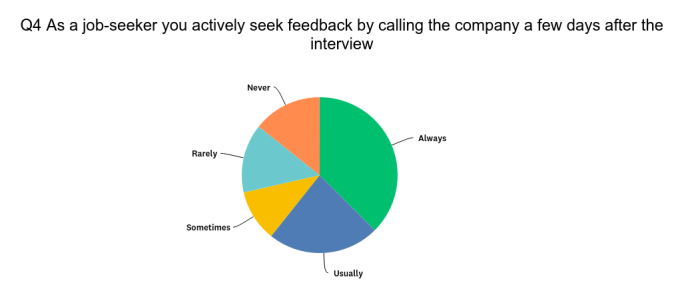 Candidates Value Feedback