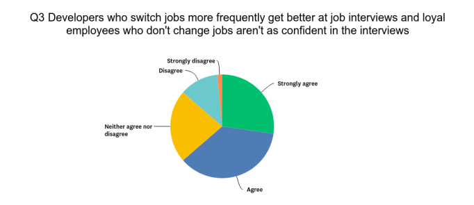 Job hoppers do better than loyal incumbents